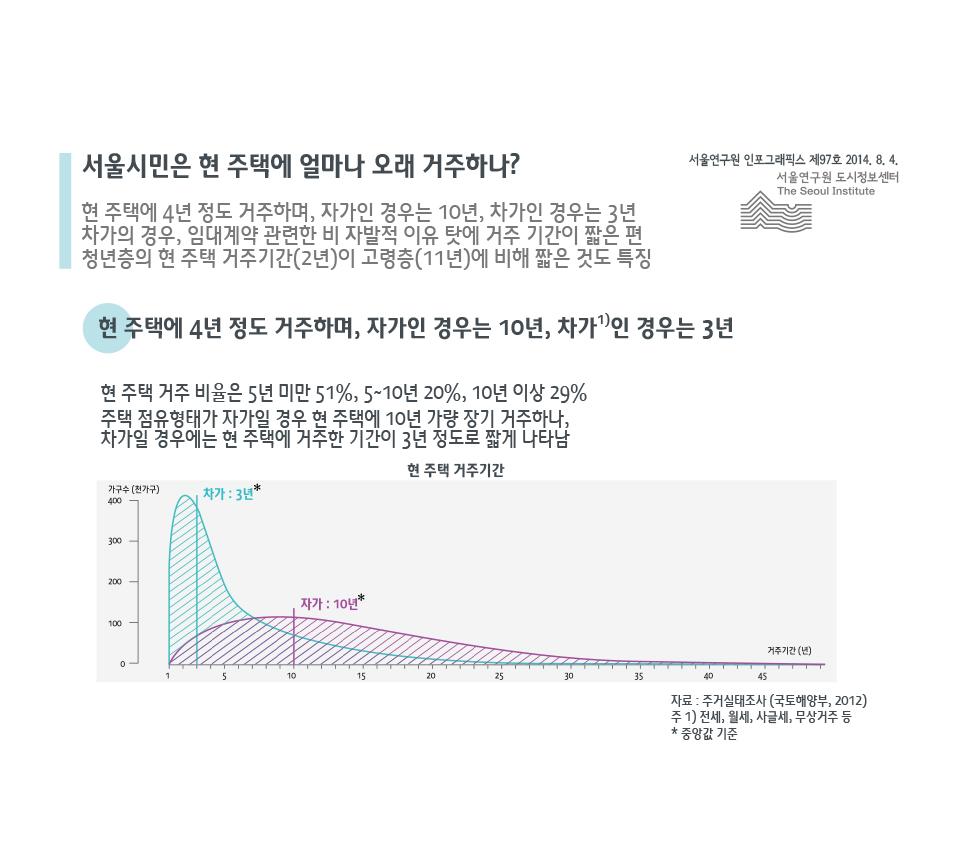 서울시민은 현 주택에 얼마나 오래 거주하나?