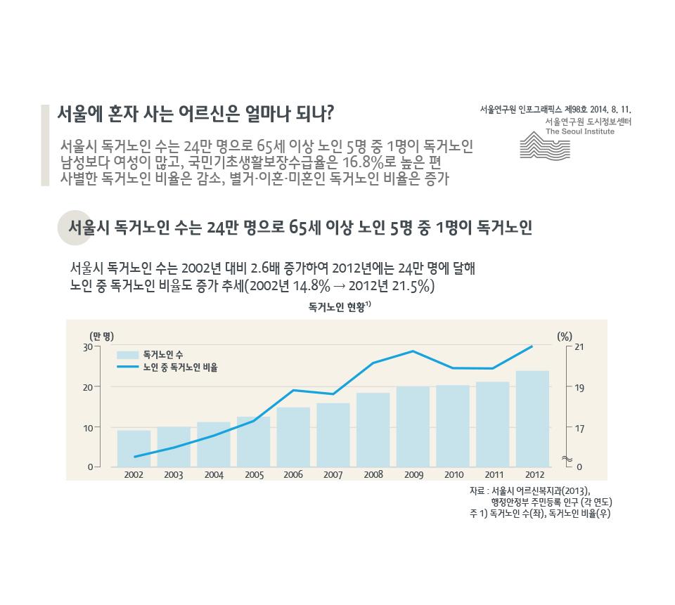서울에 혼자 사는 어르신은 얼마나 되나?