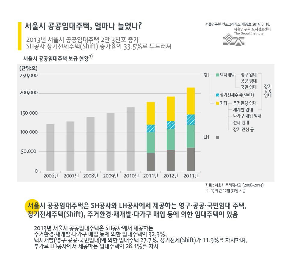 서울시 공공임대주택, 얼마나 늘었나?