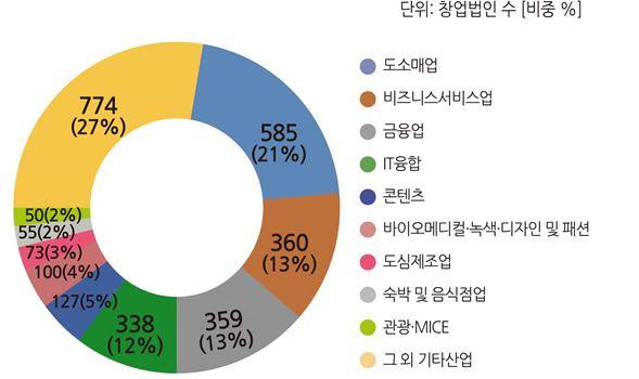 2018년 11월 산업별 창업법인 수(비중)