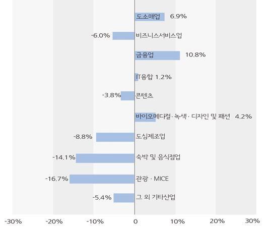 2018년 11월 산업별 전년동월 대비 증감률