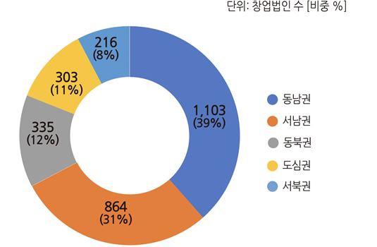 2018년 11월 권역별 창업법인 수(비중)