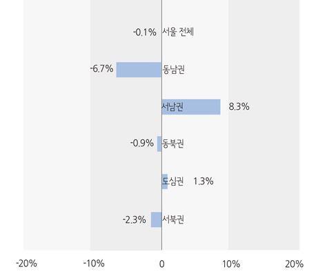 2018년 11월 권역별 전년동월 대비 증감률