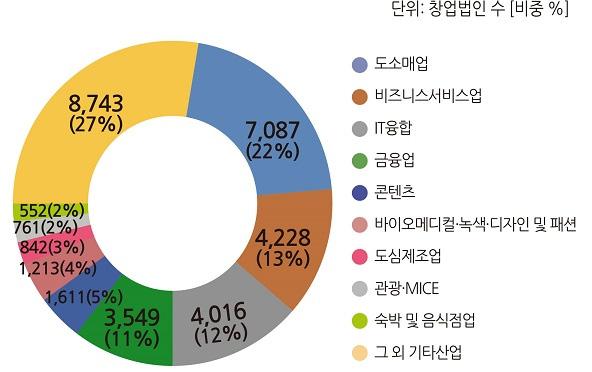 2018년 연간 산업별 창업법인 수(비중)