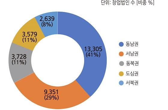 2018년 연간 권역별 창업법인 수(비중)