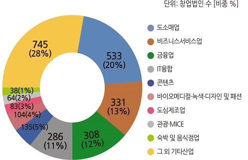 2018년 12월 산업별 창업법인 수(비중)