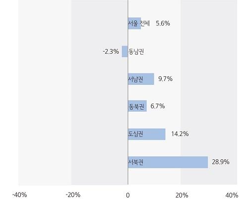 2018년 12월 권역별 전년동월 대비 증감률