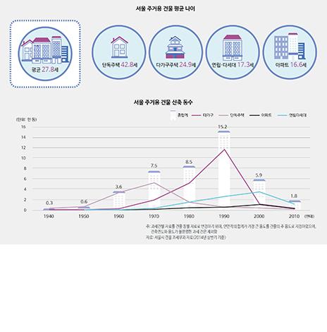 서울, 주거용 건물의 평균 나이는? (서울인포그래픽스 제170호) (썸네일)