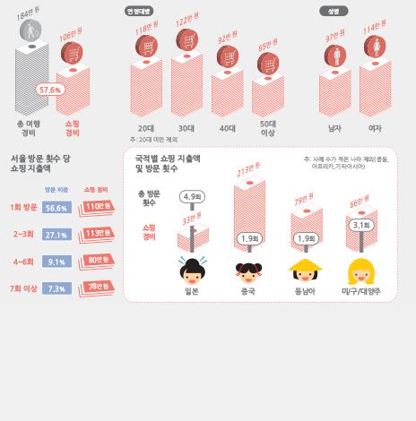 서울 방문 외래관광객은 쇼핑에 얼마나 지출할까? (서울인포그래픽스 제185호) (썸네일)