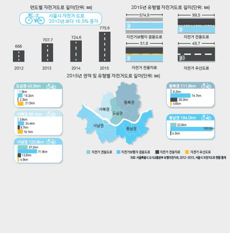서울시 자전거도로, 얼마나 늘었나? (서울인포그래픽스 제192호) (썸네일)