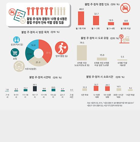 서울의 불법 주·정차는 언제 어디에서 이루어지나? (서울인포그래픽스 제205호) (썸네일)