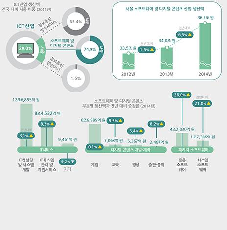 서울에서 가장 활발한 ICT산업은? (서울인포그래픽스 제206호) (썸네일)