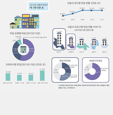 서울에는 빈집이 얼마나 있을까? (서울인포그래픽스 제218호) (썸네일)