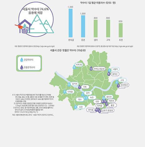 서울시 약수터, 건강에 좋고 물맛 좋은 곳은 어디일까?(서울인포그래픽스 제226호)(썸네일)