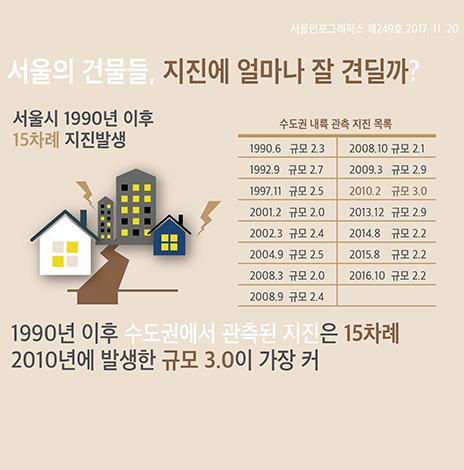 서울의 건물들, 지진에 얼마나 잘 견딜까? (서울인포그래픽스 제249호) (썸네일)