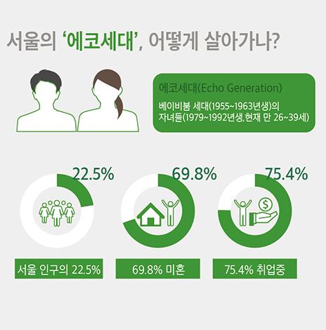 서울의 '에코세대' 어떻게 살아가나? (서울인포그래픽스 제252호)(썸네일)