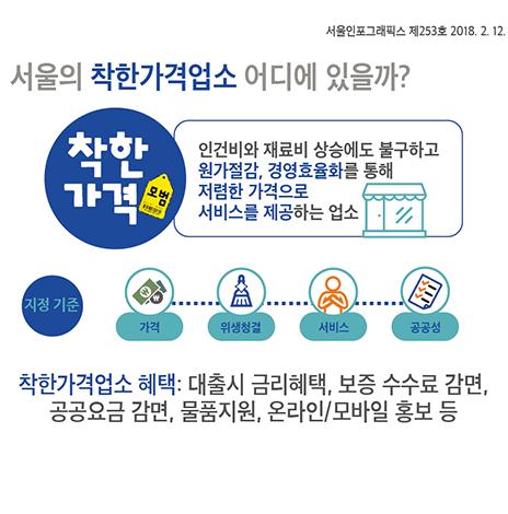 서울의 착한가격업소 어디에 있을까? (서울인포그래픽스 제253호)(썸네일)