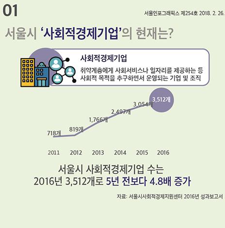 서울시 '사회적경제기업'의 현재는? (서울인포그래픽스 제254호)(썸네일)