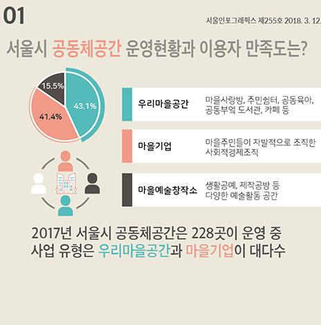 서울시 공동체공간 운영현황과 이용자 만족도는? (서울인포그래픽스 제255호) (썸네일)
