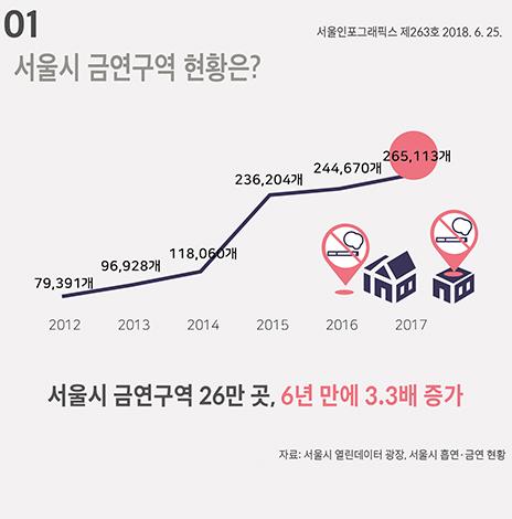 서울시 금연구역 현황은? (서울인포그래픽스 제263호) (썸네일)