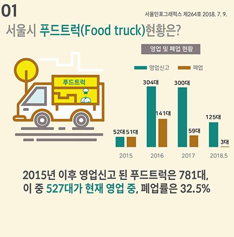 서울시 푸드트럭(Food truck) 현황은? (서울인포그래픽스 제264호)(썸네일)
