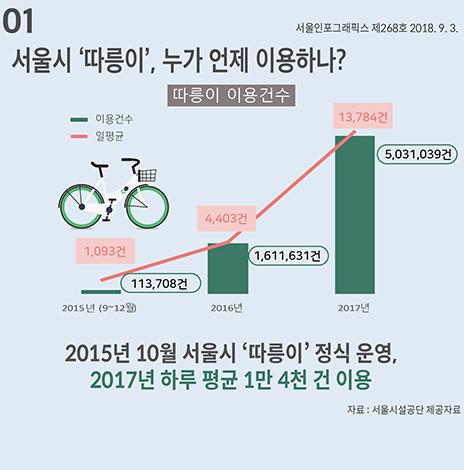 서울시 '따릉이', 누가 언제 이용하나? (서울인포그래픽스 제268호) (썸네일)