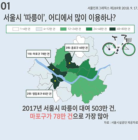 서울시 '따릉이', 어디에서 많이 이용하나? (서울인포그래픽스 제269호)(썸네일)