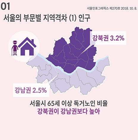 서울의 부문별 지역격차 (1) 인구 (서울인포그래픽스 제270호) (썸네일)