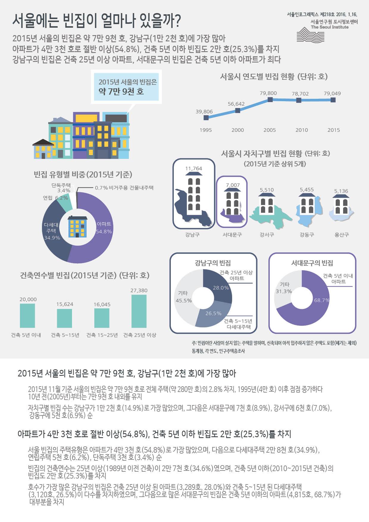 2015년 서울의 빈집은 약 7만 9천 호, 강남구(1만 2천 호)에 가장 많아 아파트가 4만 3천 호로 절반 이상(54.8%), 건축 5년 이하 빈집도 2만 호(25.3%)를 차지 강남구의 빈집은 건축 25년 이상 아파트, 서대문구의 빈집은 건축 5년 이하 아파트가 최다 (하단 내용 참조)
