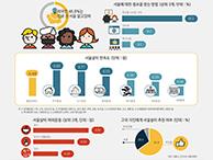 외국인들의 '서울살이' 안녕하십니까? (서울인포그래픽스 제250호)  썸네일