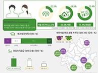 서울의 '에코세대' 어떻게 살아가나?  (서울인포그래픽스 제252호)  썸네일