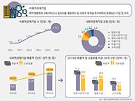 서울시 '사회적경제기업'의 현재는? (서울인포그래픽스 제254호) 썸네일