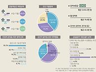 서울시 공동체공간 운영의 어려움과 개선방안은? (서울인포그래픽스 제256호)   썸네일