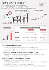 서울에서 여성폭력 얼마나 발생하나?  (서울인포그래픽스 제259호)  썸네일