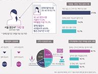 서울시 30·40대 경단녀들의 재취업 실태는? (서울인포그래픽스 제262호)   썸네일
