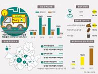 서울시 푸드트럭(Food truck) 현황은?  (서울인포그래픽스 제264호) 썸네일