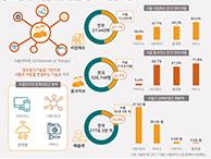 서울시 사물인터넷 산업의 현재와 미래는? (서울인포그래픽스 제266호)   썸네일