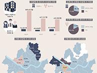 서울의 부문별 지역격차 (5) 사업체와 종사자 (서울인포그래픽스 제274호)  썸네일