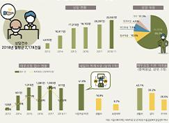 서울시민들의 금융복지상담서비스 이용 현황은?  (서울인포그래픽스 제277호)