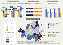 주택 소유 서울시민 얼마나 될까? (서울인포그래픽스 제278호)