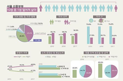 서울 신혼부부 어떻게 살고 있나?