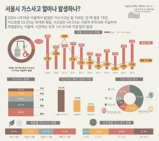 서울시 가스사고 얼마나 발생하나?