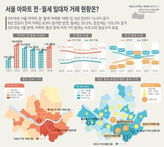 서울 아파트 전·월세 임대차 거래 현황은?
