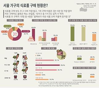 서울 가구의 식료품 구매 현황은?