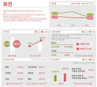 서울인포그래픽스로 본 서울의 변화 Ⅲ