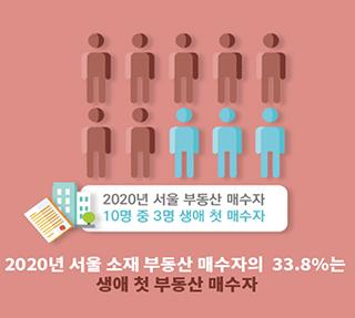 서울에 생애 첫 부동산을 마련한 사람들은?