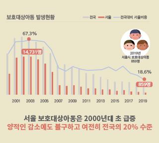 서울 보호대상아동 발생 현황