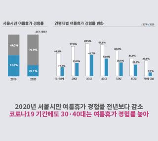 2020년 서울시민 여름휴가 들여다보니