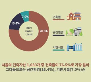 서울의 역사를 품고 있는 '우수건축자산' 한눈에 보기