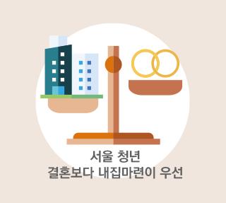 서울 청년에게 내 집이란?